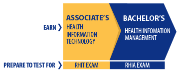 Health Inforamtion Management Degrees