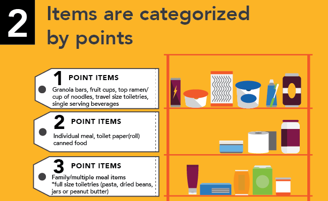The Stand point system slide 2 - Picking categorized items